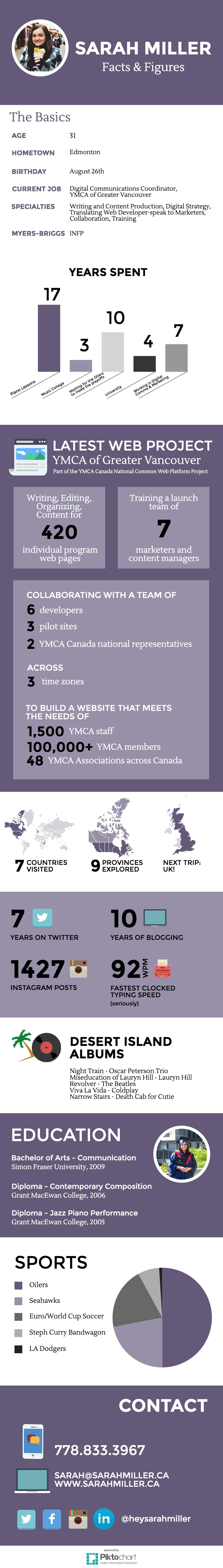 Sarah Miller Infographic